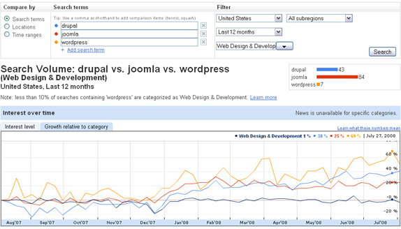Drupal, Joomla and Wordpress interest over time in Google Insights